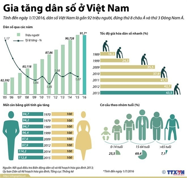 over population in vietnam Vietnam did not adequately exploit its youth population structure of the last few years and now has to prepare for the difficulties of a rapidly aging population, experts say.